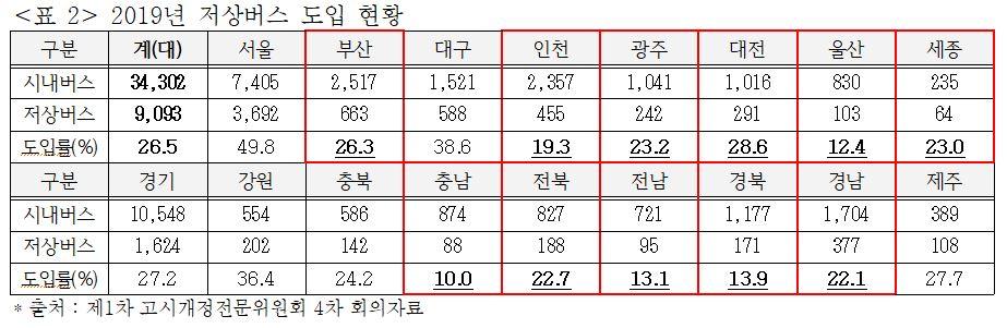 2019년 저상버스 도입 현황. 사진 고시개정전문위원회 4차 회의자료 캡처