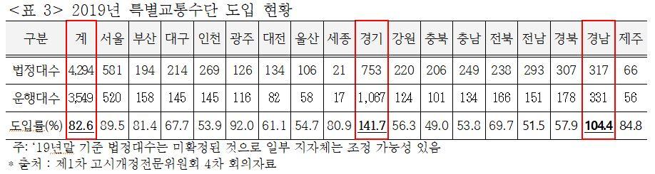 2019년 특별교통수단 도입 현황. 사진 고시개정전문위원회 4차 회의자료 캡처