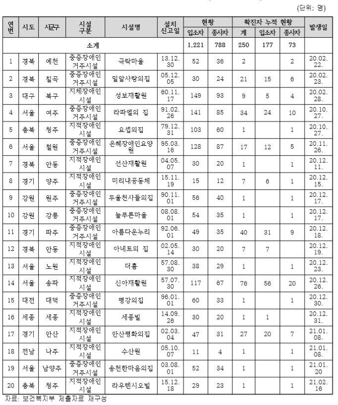 장애인거주시설 코로나19 확진 통계(2월 25일 기준). 장혜영 의원실 보도자료 캡처